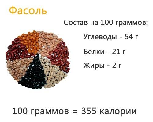 Фасолевые супы, с дополнительными ингредиентами