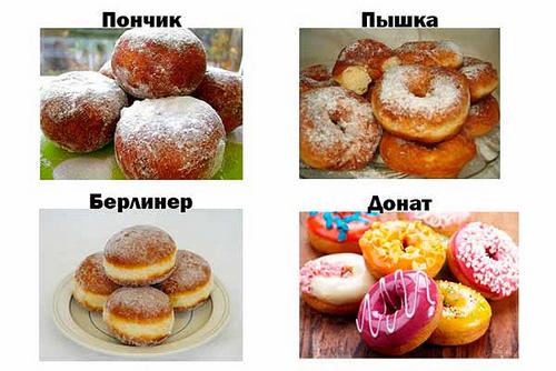 Пончики, по лучшим рецептам